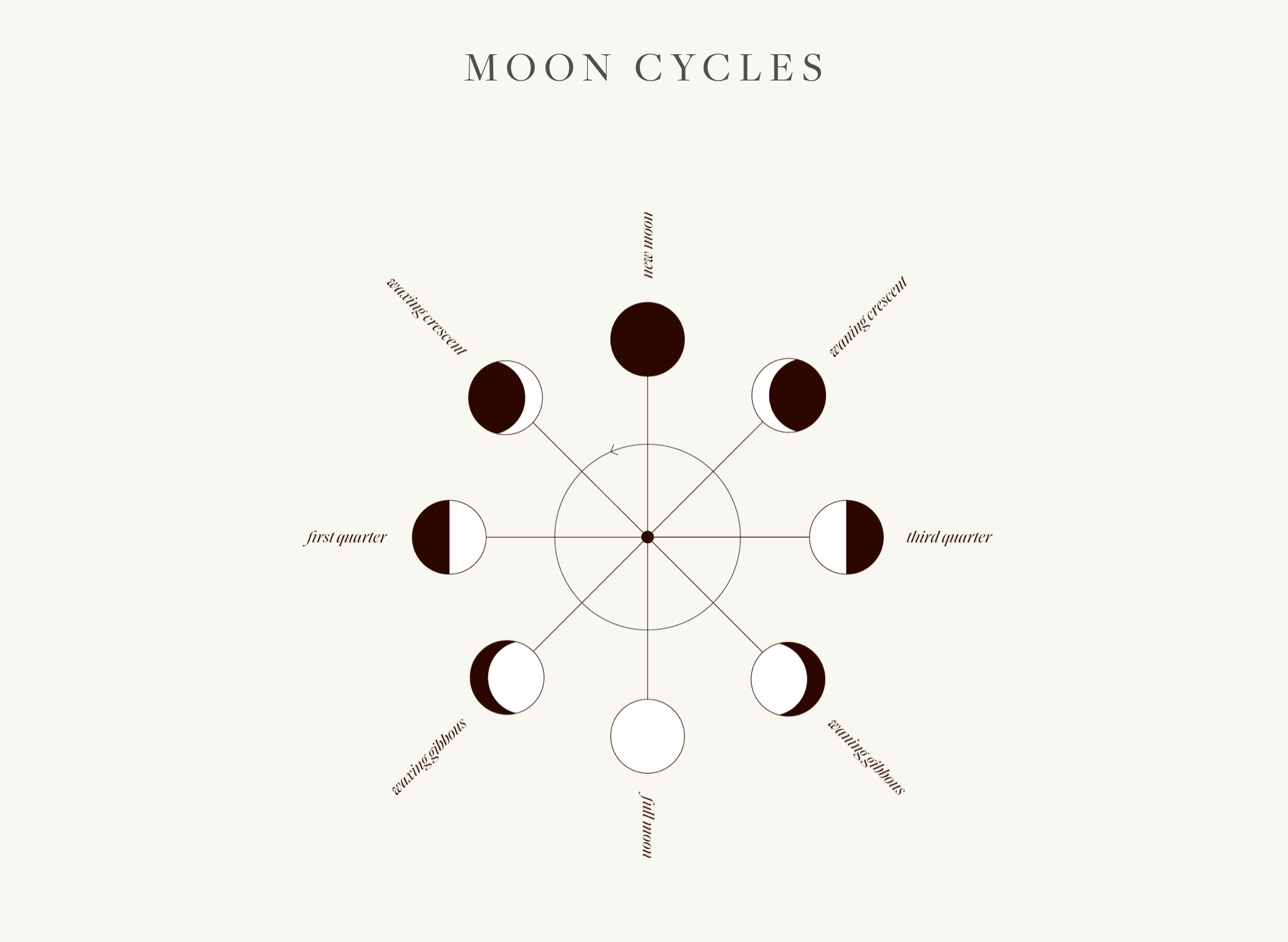 cycle moon ; lune ; nouvelle lune ; new moon ;